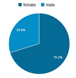 Fördelning mellan kvinnor och män osm besöker vuxenpoang.se